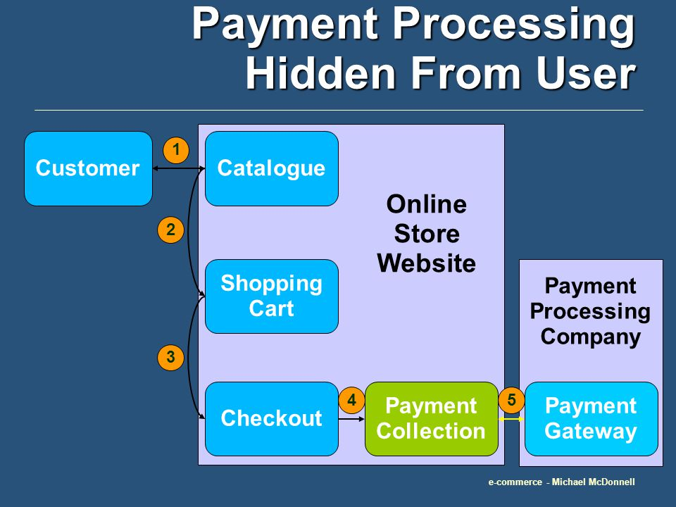 e-commerce - Michael McDonnell Payment Processing Hidden From User CustomerCatalogue Shopping Cart Checkout Payment Collection 1 2 3 4 Payment Processing Company Payment Gateway 5 Online Store Website