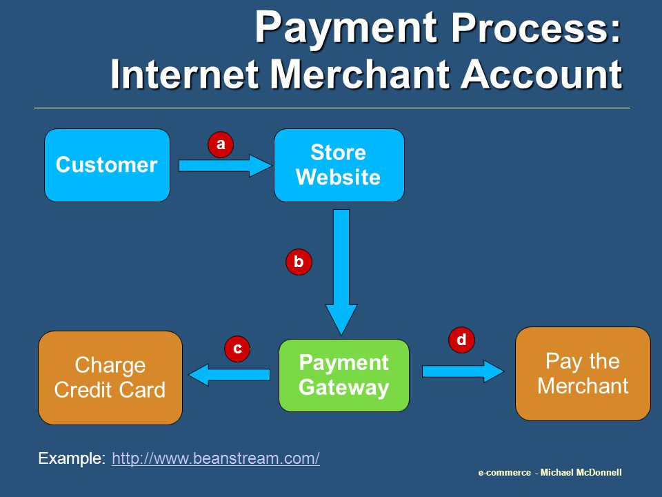 e-commerce - Michael McDonnell Pay the Merchant Payment Process: Internet Merchant Account Customer Store Website Payment Gateway a b c d Charge Credit Card Example: http://www.beanstream.com/http://www.beanstream.com/