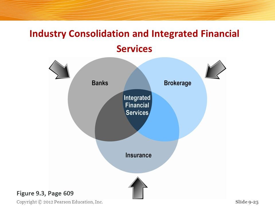 Industry Consolidation and Integrated Financial Services Figure 9.3, Page 609 Copyright © 2012 Pearson Education, Inc.Slide 9-25