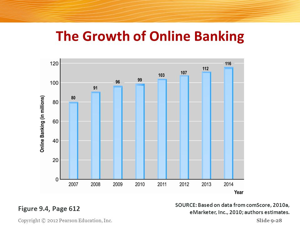 The Growth of Online Banking Copyright © 2012 Pearson Education, Inc. Figure 9.4, Page 612 SOURCE: Based on data from comScore, 2010a, eMarketer, Inc.