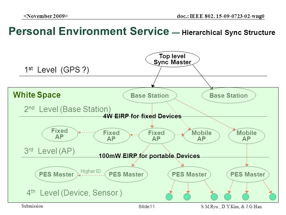 doc.: IEEE 802. 15-09-0723-02-wng0 Submission Slide11 S.M.Ryu, D.Y.Kim, & J.G.Han Top level Sync Master 1 st Level (GPS ?) Base Station 2 nd Level (Ba