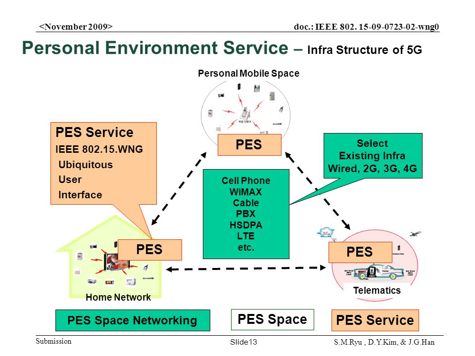 doc.: IEEE 802. 15-09-0723-02-wng0 Submission Slide13 S.M.Ryu, D.Y.Kim, & J.G.Han Home Network Personal Mobile Space Telematics Cell Phone WiMAX Cable