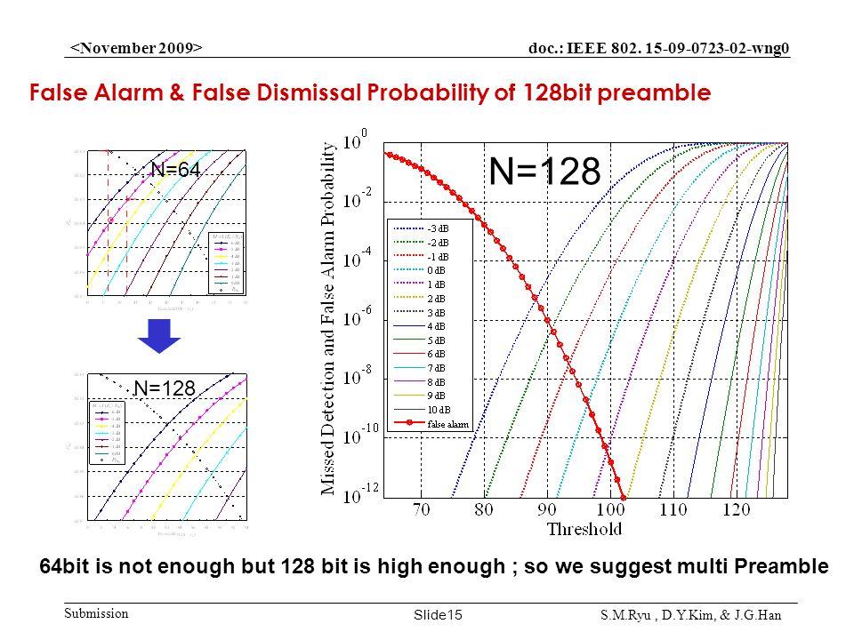 doc.: IEEE 802. 15-09-0723-02-wng0 Submission Slide15 S.M.Ryu, D.Y.Kim, & J.G.Han False Alarm & False Dismissal Probability of 128bit preamble 64bit i