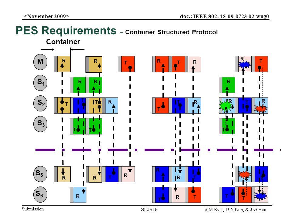 doc.: IEEE 802. 15-09-0723-02-wng0 Submission Slide19 S.M.Ryu, D.Y.Kim, & J.G.Han R R T T T R T R R T T R R R T Container R R R R T T T T R R T T R R