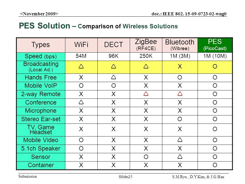 doc.: IEEE 802. 15-09-0723-02-wng0 Submission Slide21 S.M.Ryu, D.Y.Kim, & J.G.Han TypesWiFiDECT ZigBee (RF4CE) Bluetooth (Wibree) PES (PicoCast) Speed