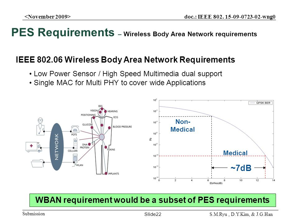 doc.: IEEE 802. 15-09-0723-02-wng0 Submission Slide22 S.M.Ryu, D.Y.Kim, & J.G.Han PES Requirements – Wireless Body Area Network requirements IEEE 802.