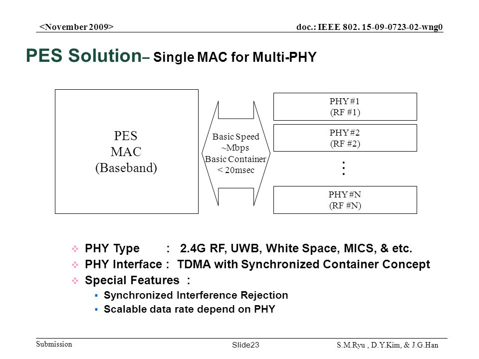 doc.: IEEE 802. 15-09-0723-02-wng0 Submission Slide23 S.M.Ryu, D.Y.Kim, & J.G.Han PHY Type : 2.4G RF, UWB, White Space, MICS, & etc. PHY Interface : T