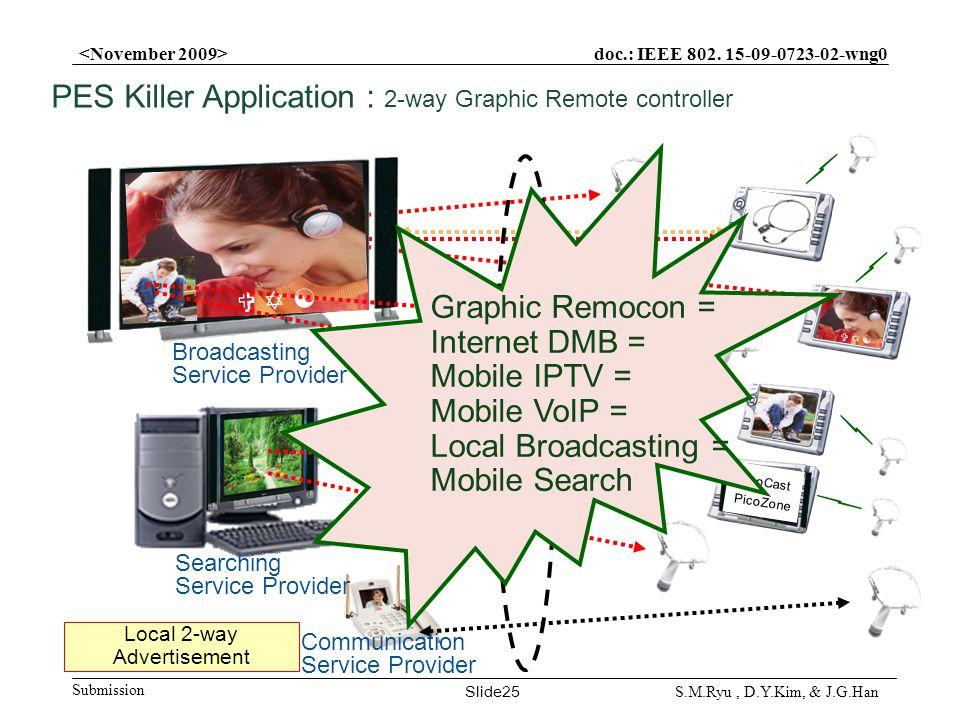 doc.: IEEE 802. 15-09-0723-02-wng0 Submission Slide25 S.M.Ryu, D.Y.Kim, & J.G.Han Local 2-way Advertisement PicoCast PicoZone Communication Service Pr