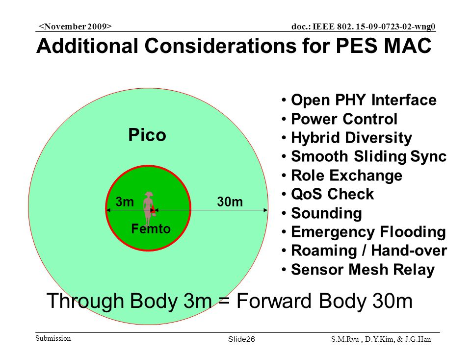 doc.: IEEE 802. 15-09-0723-02-wng0 Submission Slide26 S.M.Ryu, D.Y.Kim, & J.G.Han Additional Considerations for PES MAC 30m Pico Femto 3m Open PHY Int