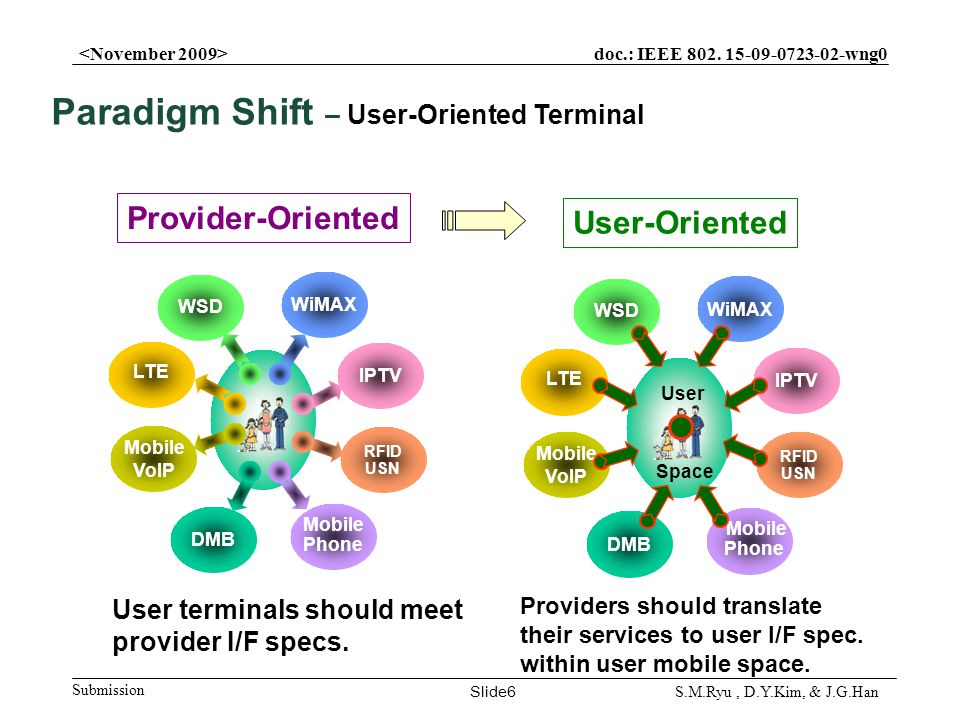 doc.: IEEE 802. 15-09-0723-02-wng0 Submission Slide6 S.M.Ryu, D.Y.Kim, & J.G.Han User terminals should meet provider I/F specs. Mobile Phone WiMAX IPT
