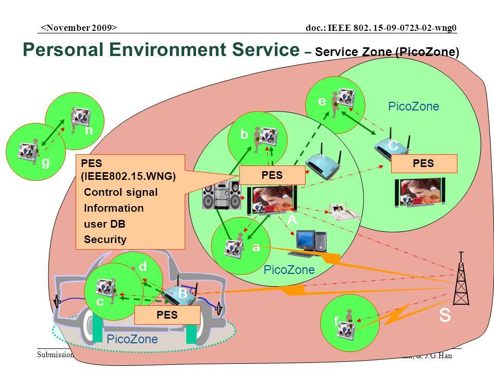 doc.: IEEE 802. 15-09-0723-02-wng0 Submission Slide9 S.M.Ryu, D.Y.Kim, & J.G.Han e f S g h A a PicoZone TPMS PicoCastPicoCast B b c PicoZone d C PES P