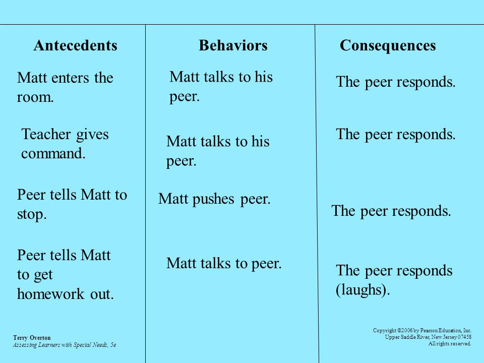 Antecedents Behaviors Consequences Matt enters the room. Matt talks to his peer. The peer responds. Teacher gives command. Matt talks to his peer. The