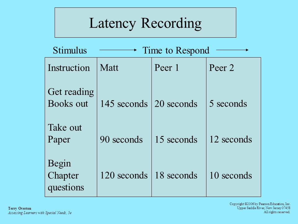 Latency Recording Instruction Get reading Books out Take out Paper Begin Chapter questions Matt 145 seconds 90 seconds 120 seconds Peer 1 20 seconds 1