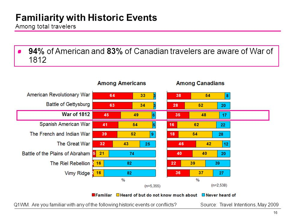 17 Unaided Recall of Specific War of 1812 Events Among travelers aware of conflict Q2WM.
