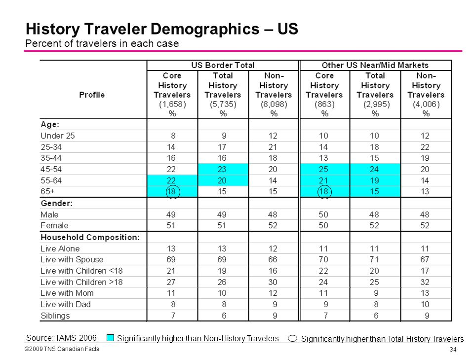 ©2009 TNS Canadian Facts 35 History Traveler Demographics – US (contd) Percent of travelers in each case Source: TAMS 2006 Significantly higher than Total History Travelers Significantly higher than Non-History Travelers