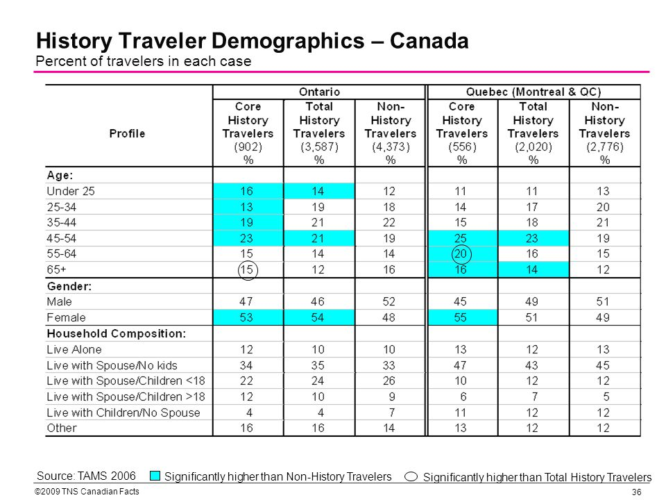 ©2009 TNS Canadian Facts 37 History Traveler Demographics – Canada (contd) Percent of travelers in each case Source: TAMS 2006 Significantly higher than Total History Travelers Significantly higher than Non-History Travelers