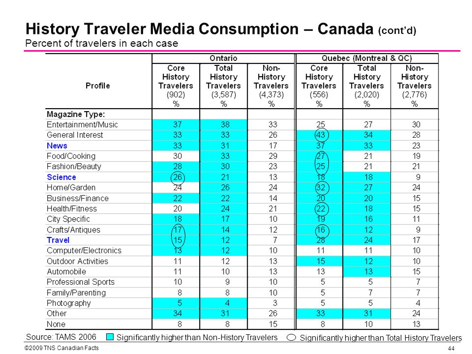 ©2009 TNS Canadian Facts 45 History Traveler Media Consumption – Canada (contd) Percent of travelers in each case Source: TAMS 2006 Significantly higher than Total History Travelers Significantly higher than Non-History Travelers