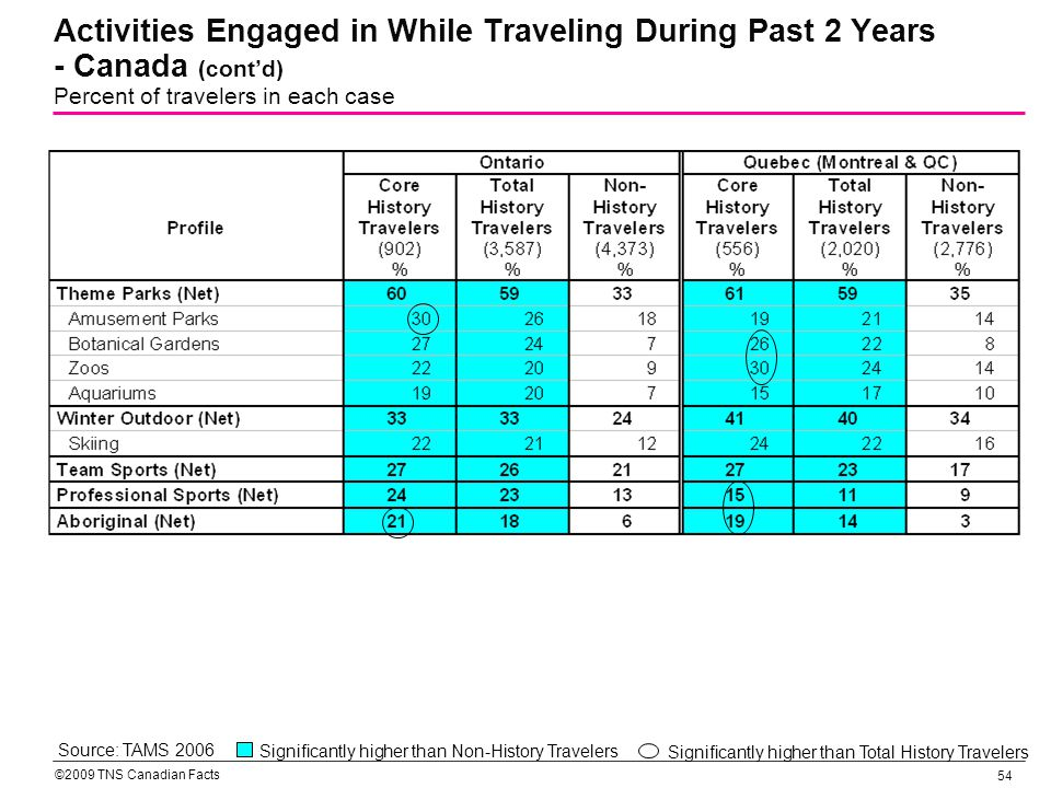 ©2009 TNS Canadian Facts 54 Activities Engaged in While Traveling During Past 2 Years - Canada (contd) Percent of travelers in each case Source: TAMS 2006 Significantly higher than Total History Travelers Significantly higher than Non-History Travelers