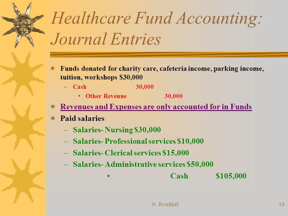 N. Roufaiel18 Healthcare Fund Accounting: Journal Entries GF Accounts receivable 1,800,000 Patient service revenue 1,800,000 Contractual allowances 50