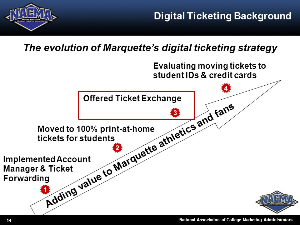 14 National Association of College Marketing Administrators Digital Ticketing Background Implemented Account Manager & Ticket Forwarding The evolution