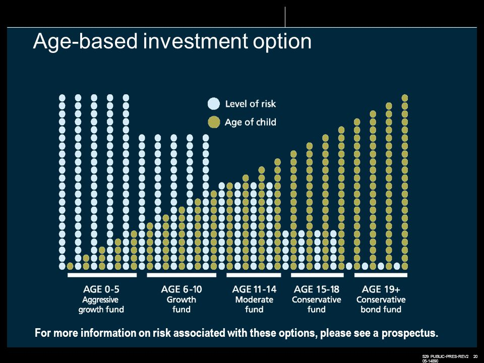529 PUBLIC-PRES-REV2 20 05-14890 Age-based investment option For more information on risk associated with these options, please see a prospectus.