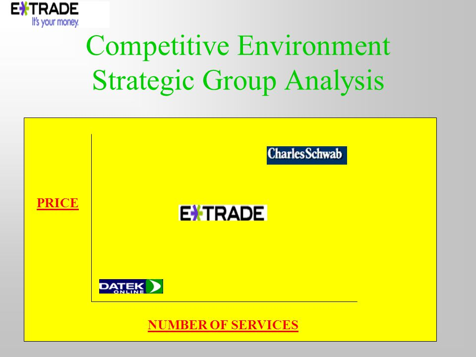Competitive Environment Strategic Group Analysis PRICE NUMBER OF SERVICES