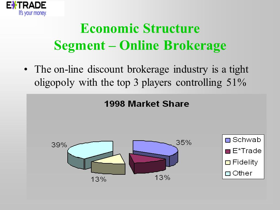 Economic Structure Segment – Online Brokerage The on-line discount brokerage industry is a tight oligopoly with the top 3 players controlling 51%