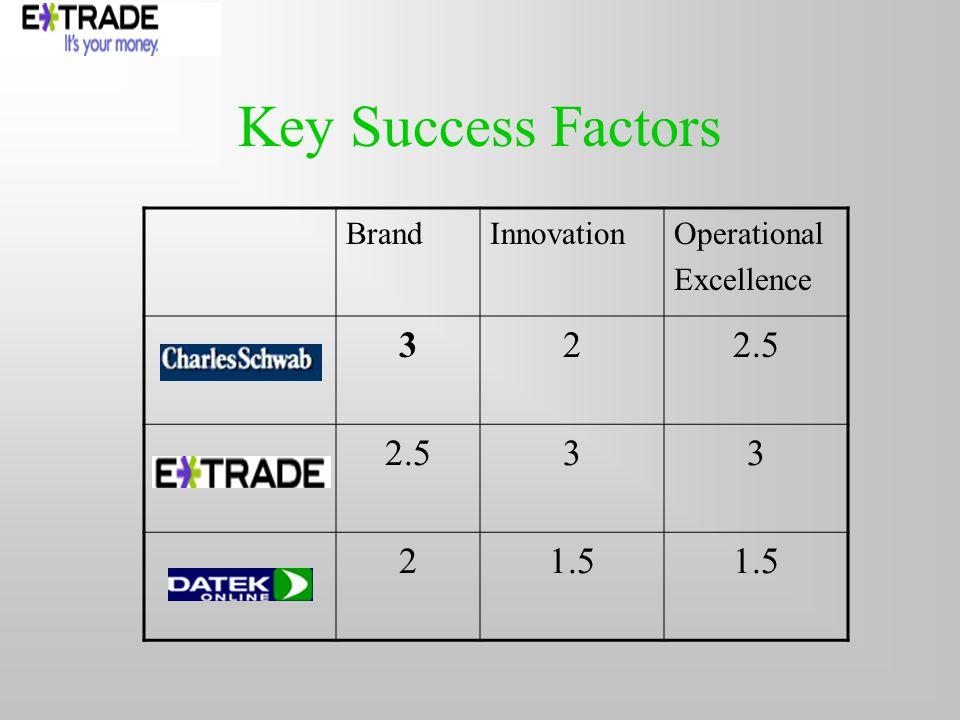 Key Success Factors BrandInnovationOperational Excellence 322.5 33 21.5