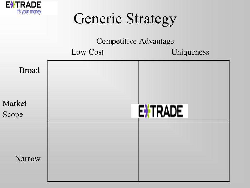Generic Strategy Competitive Advantage Low CostUniqueness Broad Market Scope Narrow