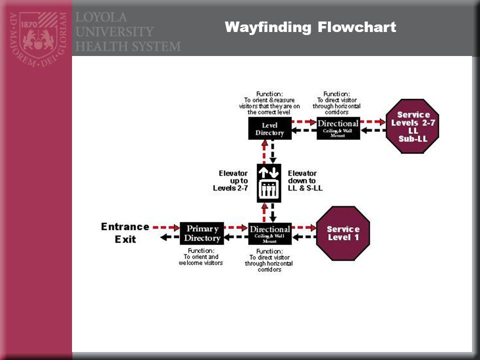 Wayfinding Flowchart