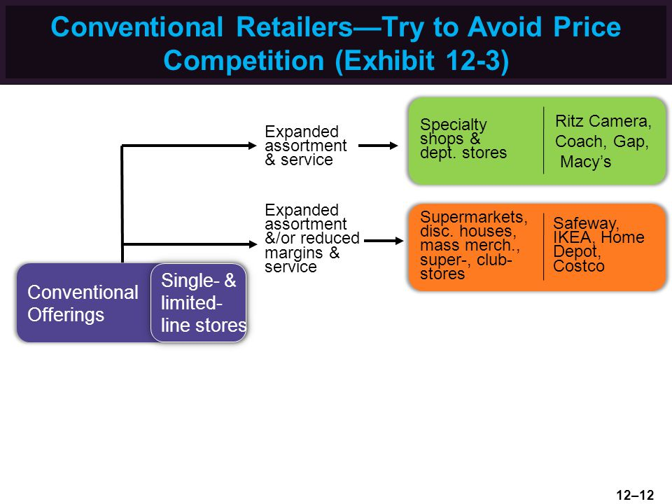 Conventional RetailersTry to Avoid Price Competition (Exhibit 12-3) Conventional Offerings Single- & limited- line stores Single- & limited- line stor