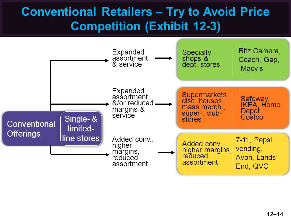 Conventional Retailers – Try to Avoid Price Competition (Exhibit 12-3) Supermarkets, disc. houses, mass merch., super-, club- stores Safeway, IKEA, Ho