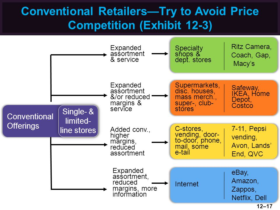 Conventional RetailersTry to Avoid Price Competition (Exhibit 12-3) Supermarkets, disc. houses, mass merch., super-, club- stores Safeway, IKEA, Home