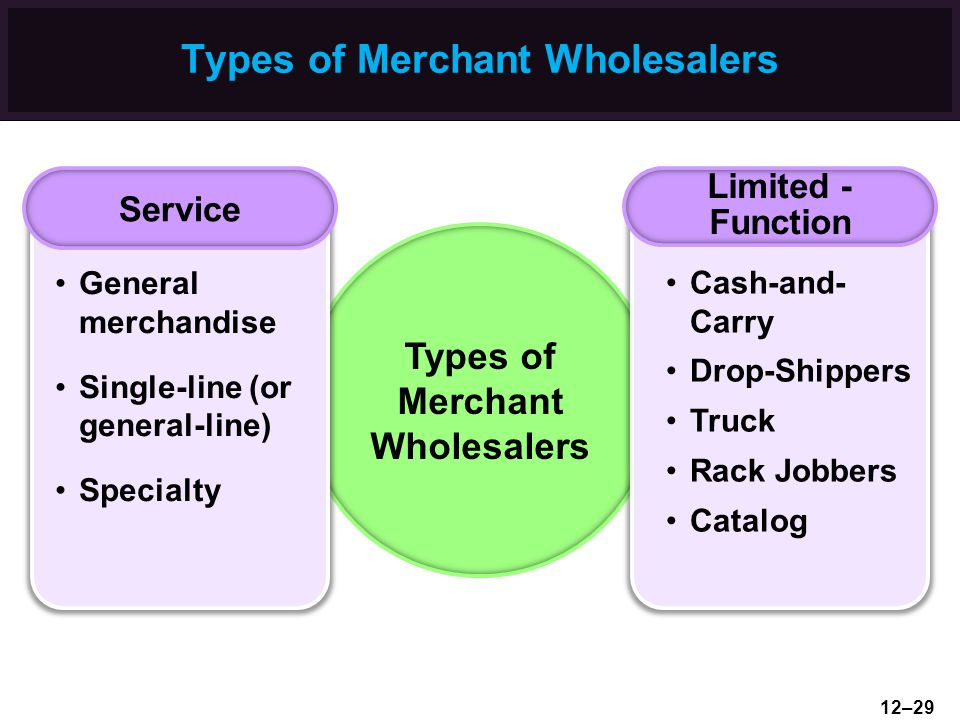 Types of Merchant Wholesalers Service Limited - Function General merchandise Single-line (or general-line) Specialty Cash-and- Carry Drop-Shippers Tru