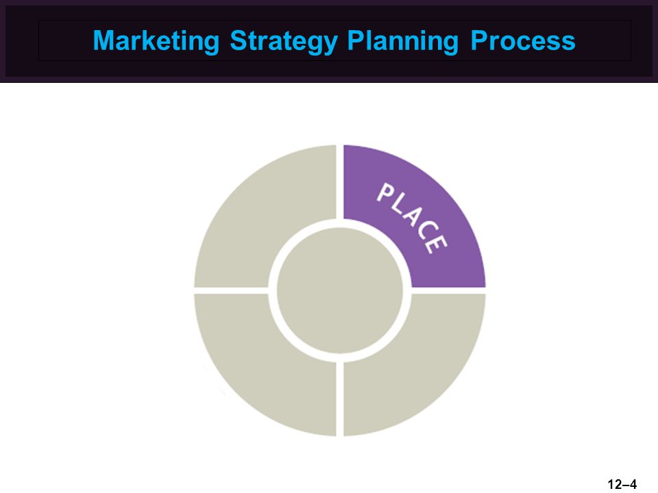 Marketing Strategy Planning Process 12–4