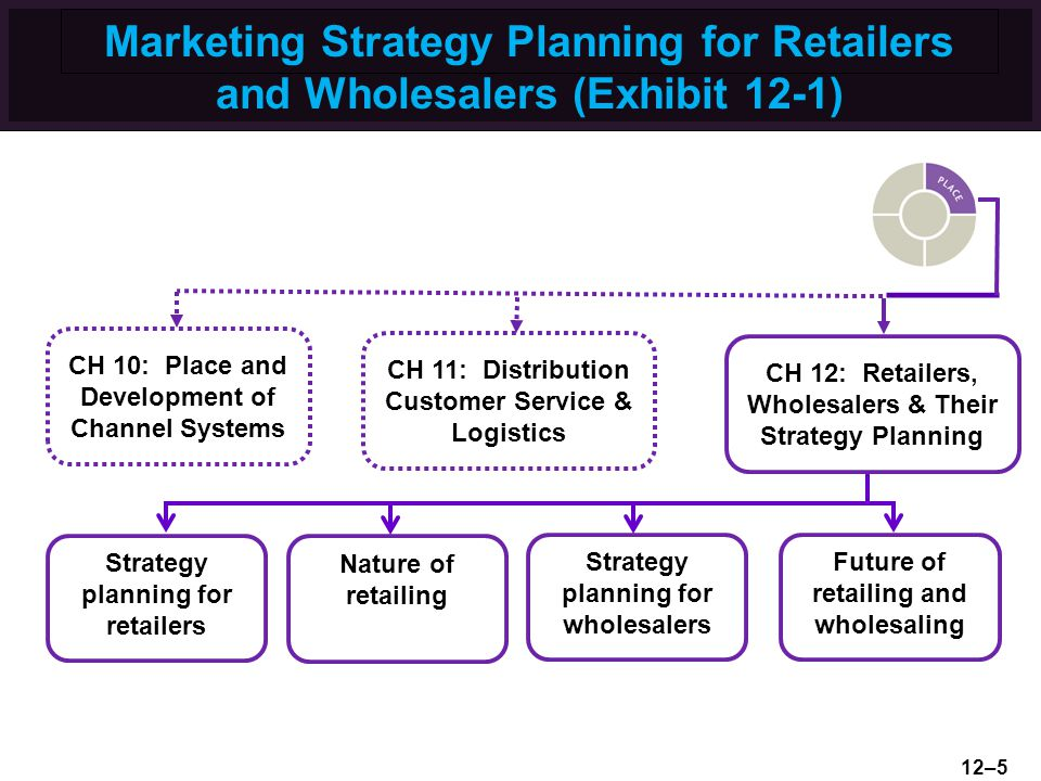 Marketing Strategy Planning for Retailers and Wholesalers (Exhibit 12-1) CH 12: Retailers, Wholesalers & Their Strategy Planning Strategy planning for