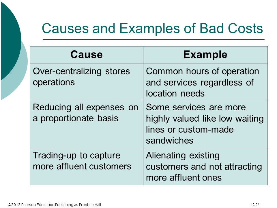 ©2013 Pearson Education Publishing as Prentice Hall 12-22 Causes and Examples of Bad Costs CauseExample Over-centralizing stores operations Common hou