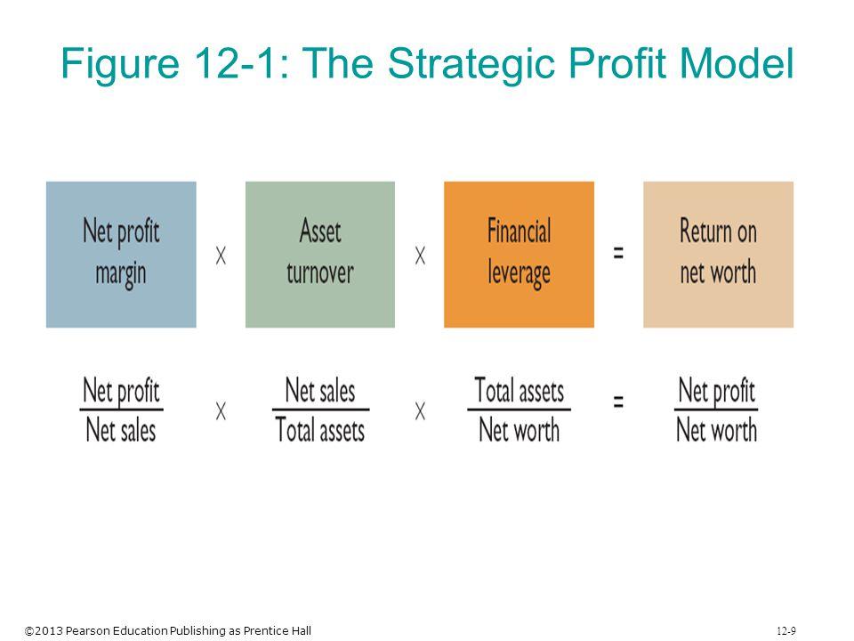 ©2013 Pearson Education Publishing as Prentice Hall 12-9 Figure 12-1: The Strategic Profit Model