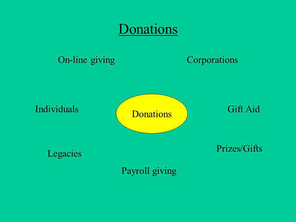 Donations On-line giving Legacies Payroll giving Gift Aid Donations Corporations Individuals Prizes/Gifts