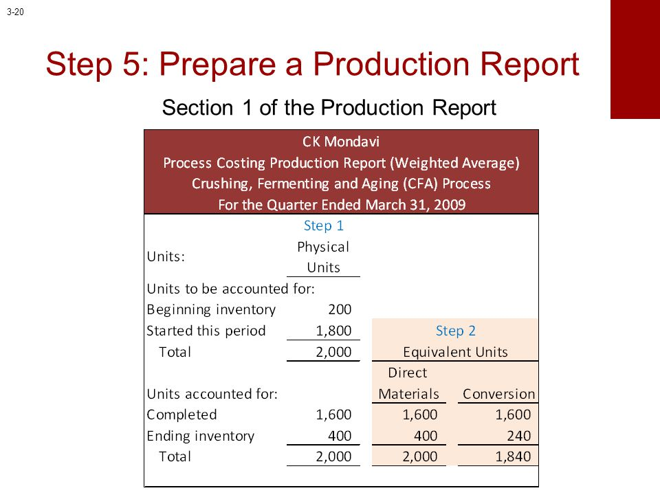 Step 5: Prepare a Production Report Section 1 of the Production Report 3-20