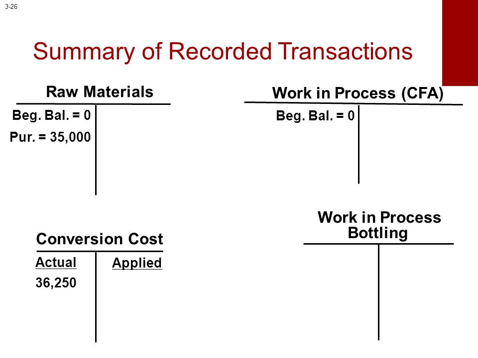 Work in Process Bottling Work in Process (CFA) Conversion Cost Applied Actual Raw Materials Beg. Bal. = 0 36,250 Pur. = 35,000 Beg. Bal. = 0 Summary o