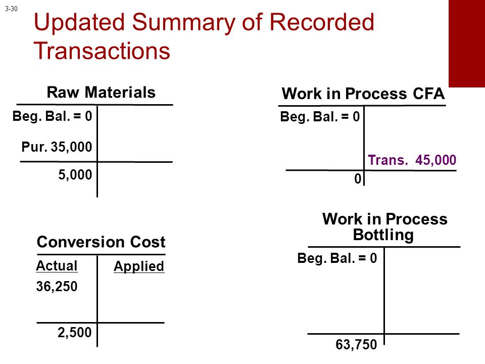 Work in Process Bottling Work in Process CFA Conversion Cost Applied Actual Raw Materials Beg. Bal. = 0 36,250 Pur. 35,000 Beg. Bal. = 0 Updated Summa