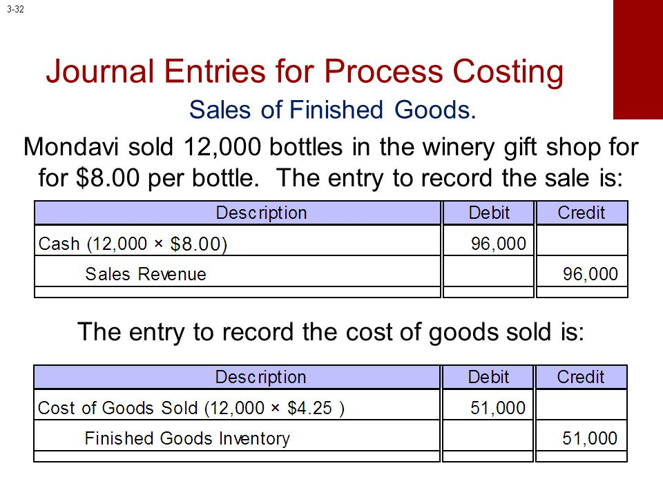 Sales of Finished Goods. Mondavi sold 12,000 bottles in the winery gift shop for for $8.00 per bottle. The entry to record the sale is: Journal Entrie