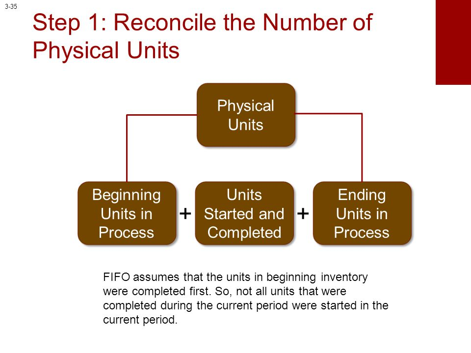 Step 1: Reconcile the Number of Physical Units Physical Units Beginning Units in Process Units Started and Completed + Ending Units in Process + FIFO