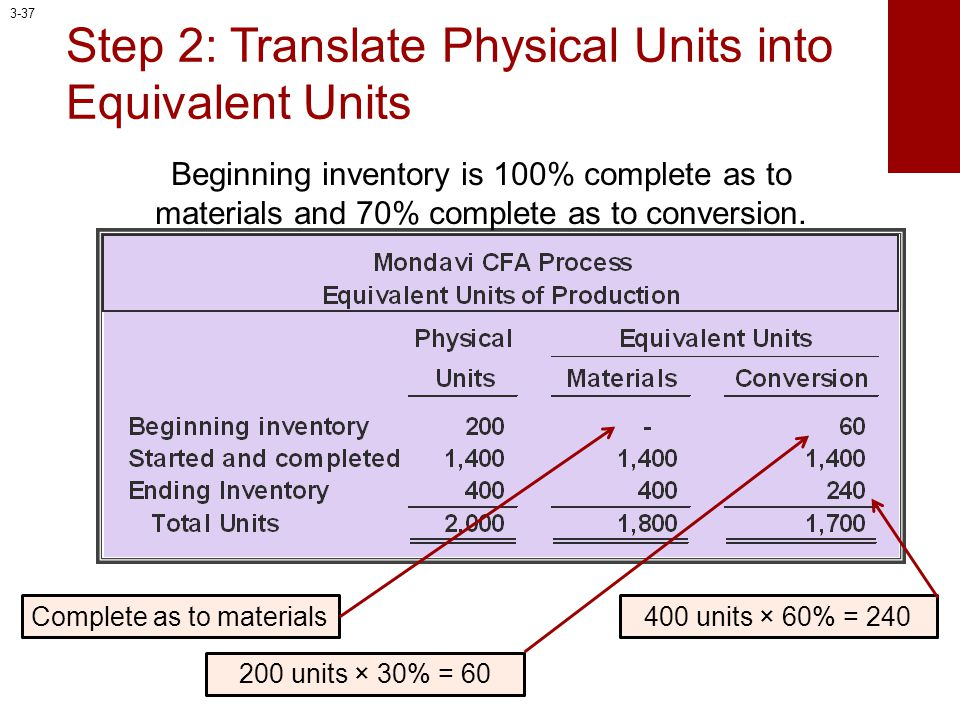 Step 2: Translate Physical Units into Equivalent Units 400 units × 60% = 240 Beginning inventory is 100% complete as to materials and 70% complete as