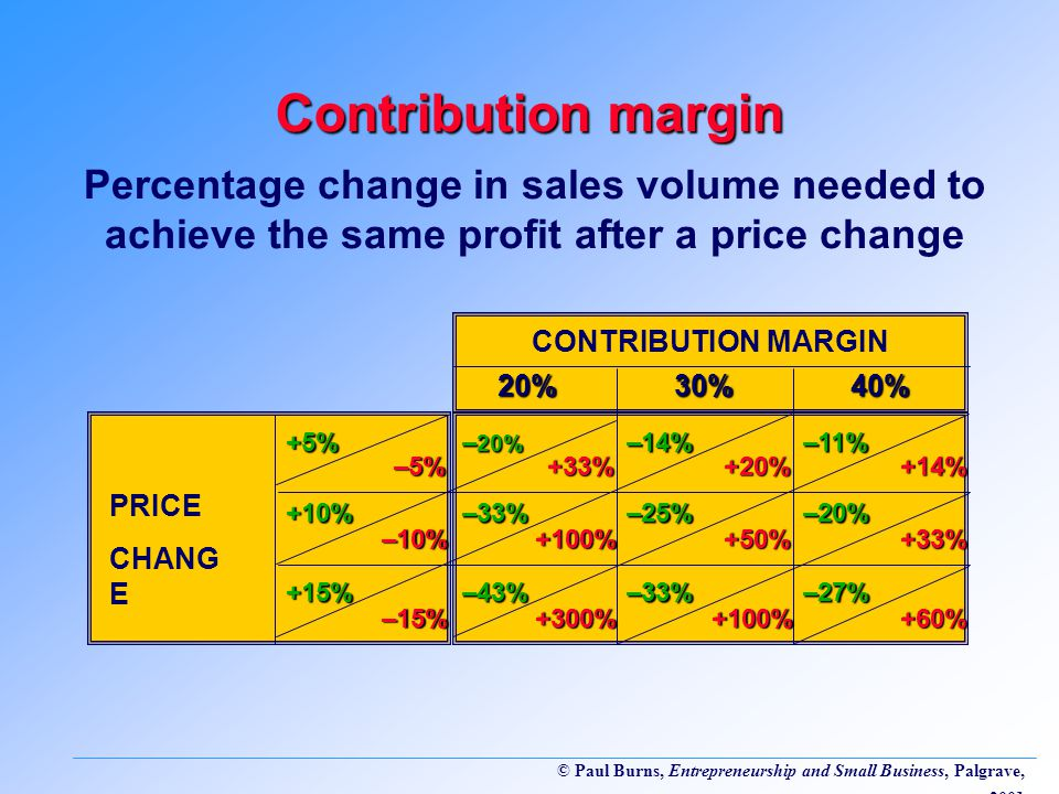 © Paul Burns, Entrepreneurship and Small Business, Palgrave, 2001 Contribution margin Percentage change in sales volume needed to achieve the same profit after a price change PRICE CHANG E CONTRIBUTION MARGIN 20%30%40% +5% – 20% –25% –11% +15% +10%–33%–20% –43%–33%–27% –14% +33%+20%+14%+100%+50%+33% +300%–5%–10% –15%+100%+60%