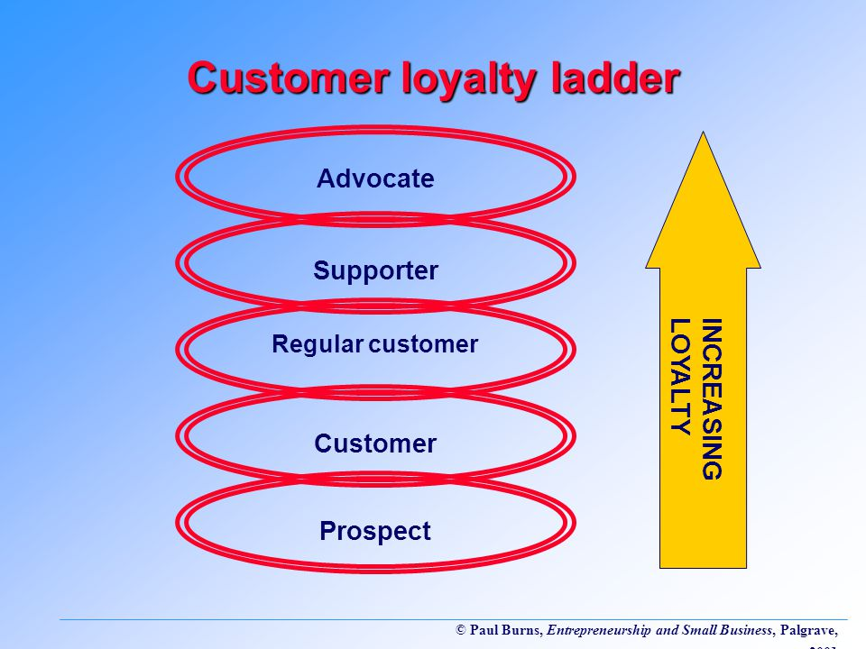 © Paul Burns, Entrepreneurship and Small Business, Palgrave, 2001 Customer loyalty ladder Prospect Customer Regular customer Supporter Advocate INCREASING LOYALTY