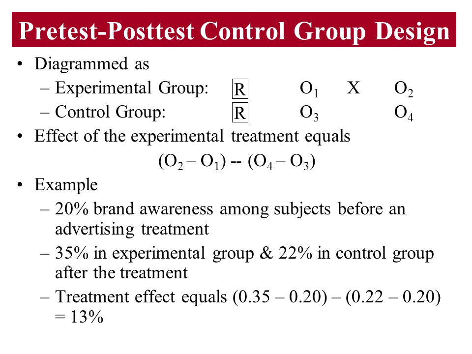 Pretest-Posttest Control Group Design Diagrammed as –Experimental Group:O 1 XO 2 –Control Group:O 3 O 4 Effect of the experimental treatment equals (O