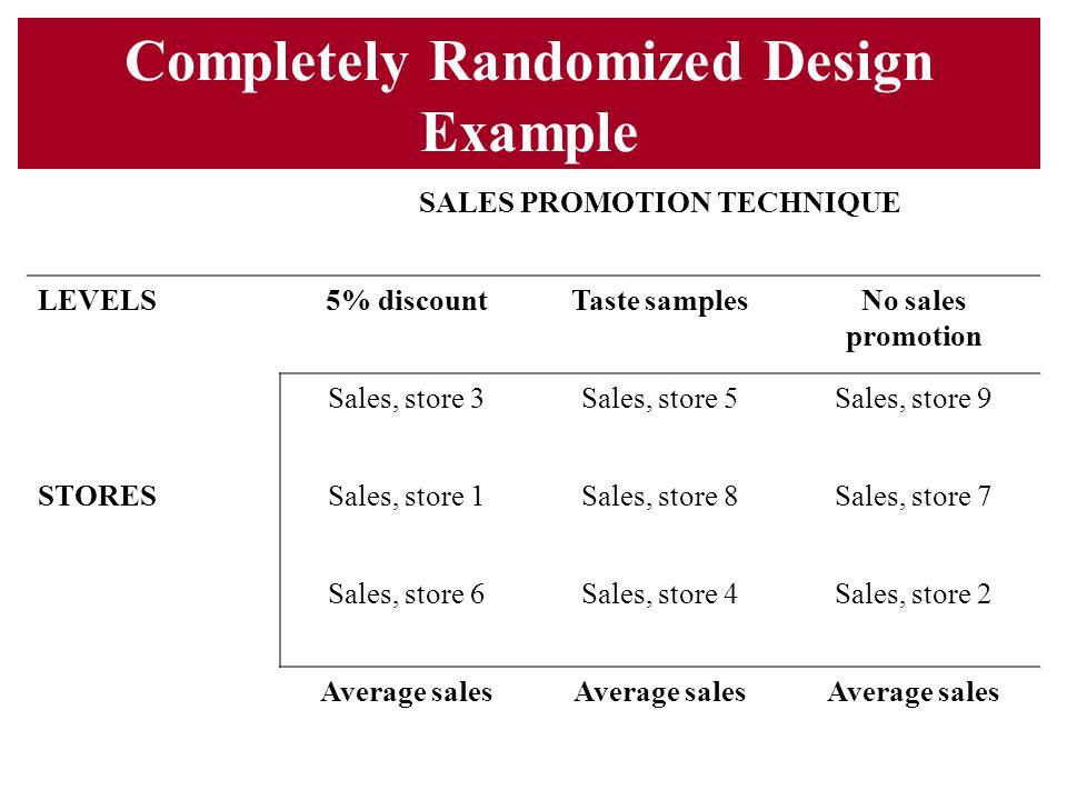 Completely Randomized Design Example SALES PROMOTION TECHNIQUE LEVELS5% discountTaste samplesNo sales promotion Sales, store 3Sales, store 5Sales, sto