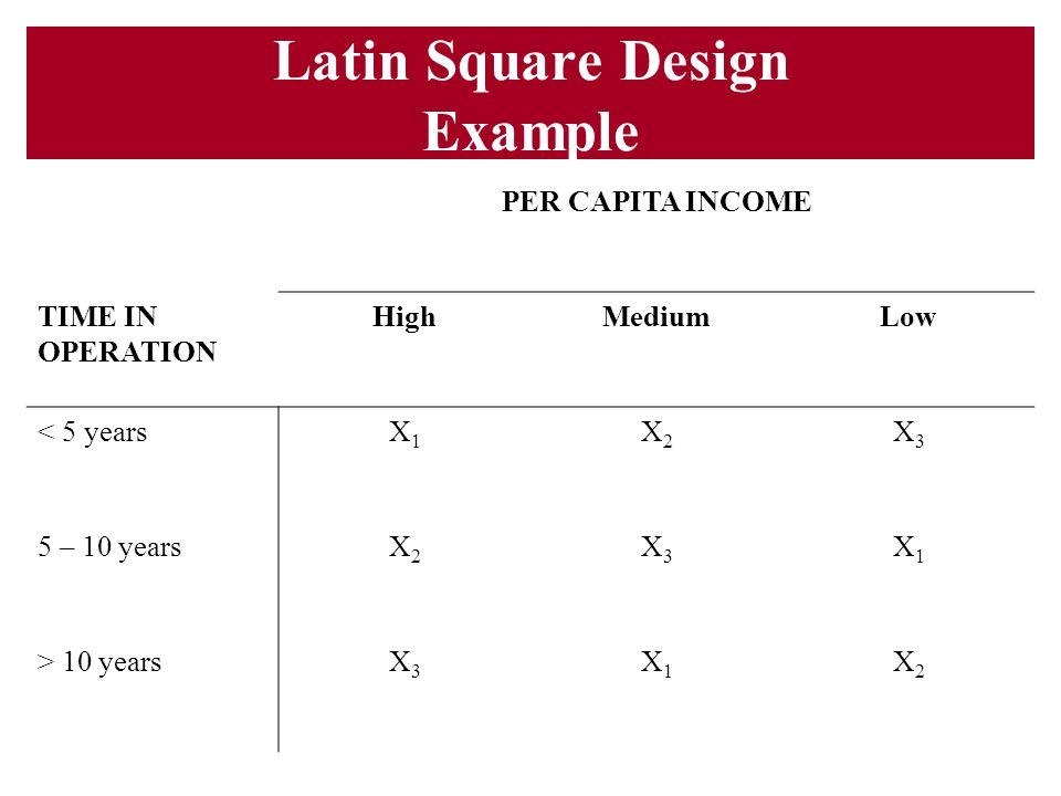 Latin Square Design Example PER CAPITA INCOME TIME IN OPERATION HighMediumLow < 5 yearsX1X1 X2X2 X3X3 5 – 10 yearsX2X2 X3X3 X1X1 > 10 yearsX3X3 X1X1 X